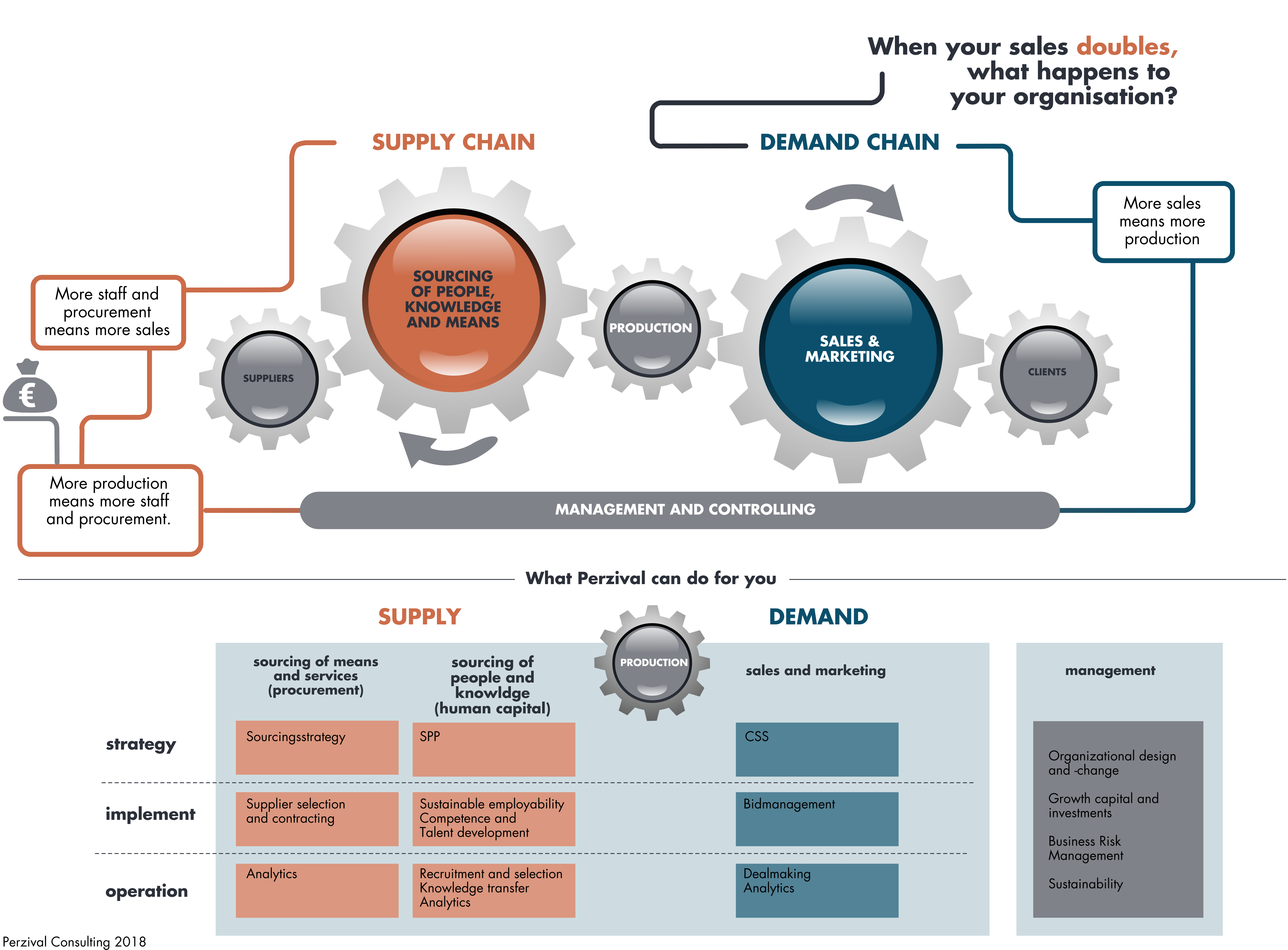 Servicemodel Perzival Consulting